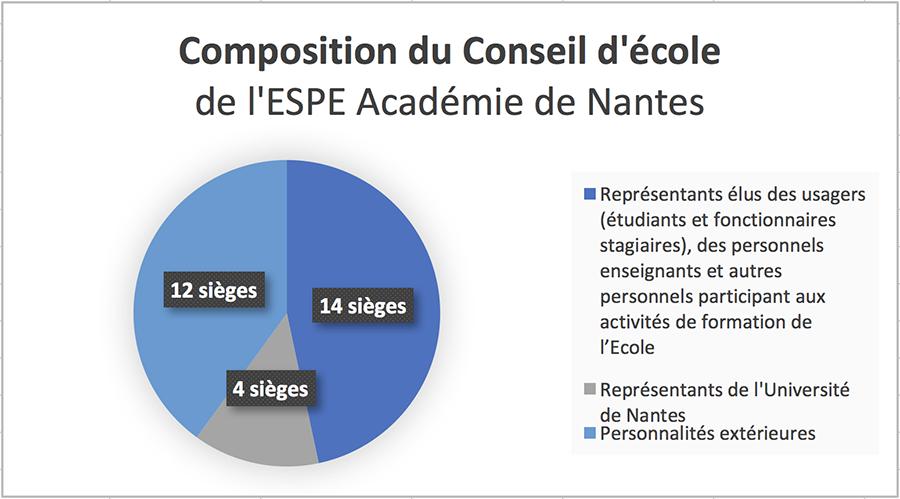 Composition conseil d'école